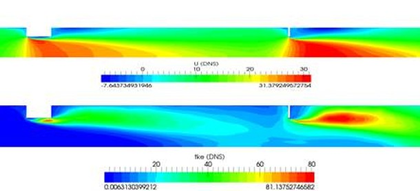 Scart direct numerical simulation and large eddy - Simulation direct energie ...